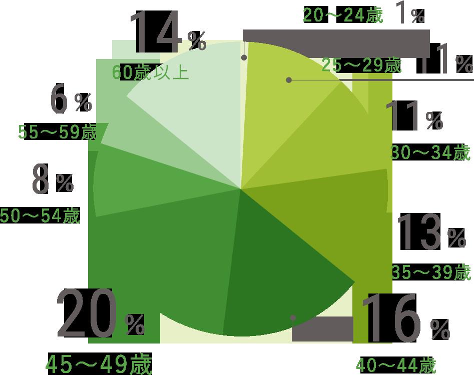 20〜24歳/1% 25〜29歳/11% 30〜34歳/11% 35〜39歳/13% 40〜44歳/16% 45〜49歳/20% 50〜54歳/8% 55〜59歳/6% 60歳以上/14%