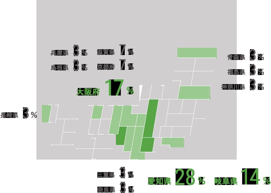 愛知県/28% 大阪府/17% 岐阜県/14% 滋賀県/7% 京都府/7% 青森県/3% 福島県/3% 神奈川県/3% 三重県/3% 奈良県/3% 兵庫県/3% 島根県/3% 長崎県/3%