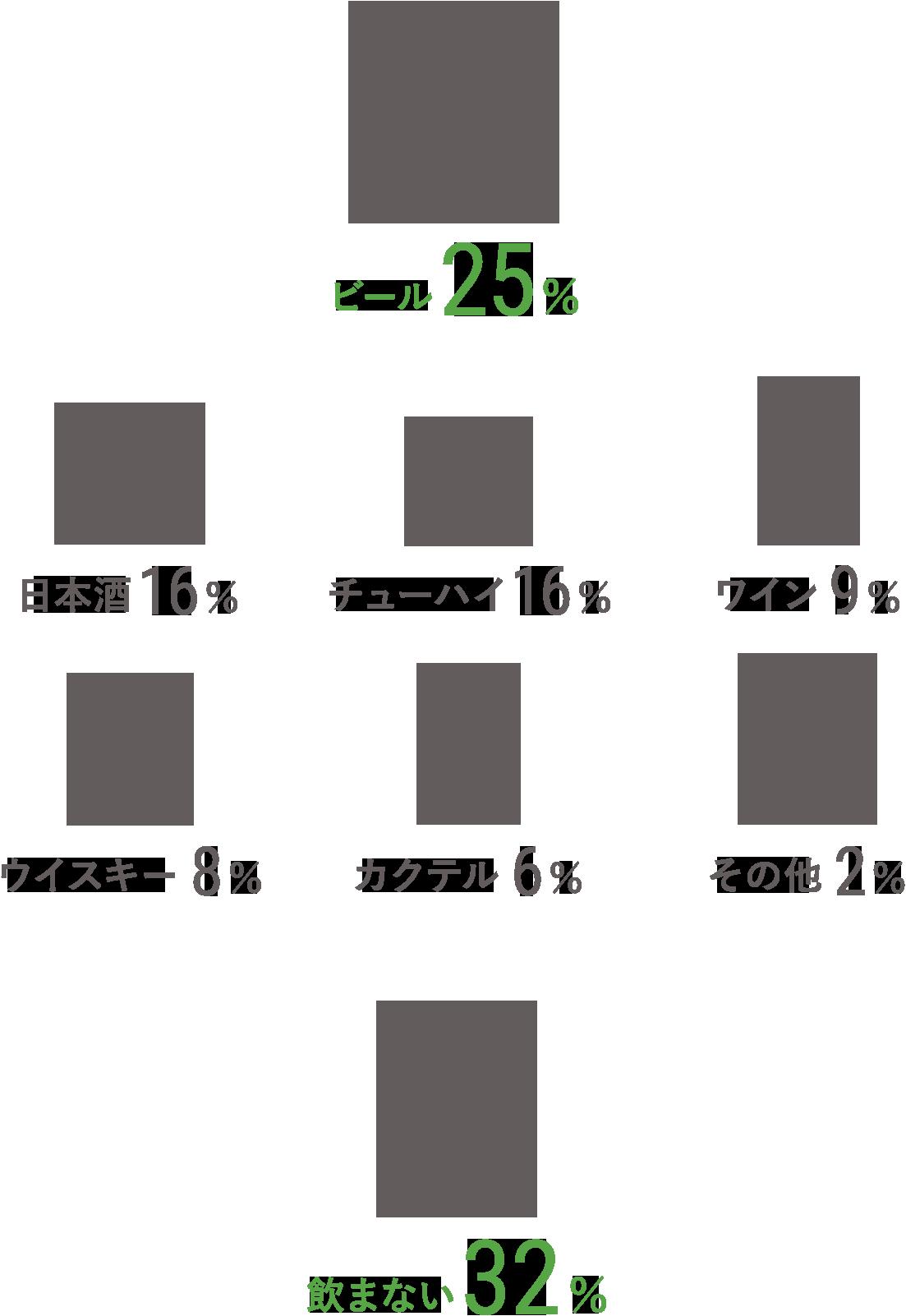 ビール/25% 日本酒/16% チューハイ/16% ワイン/9% ウイスキー/8% カクテル/6% その他/2% 飲まない/32%