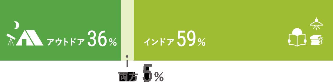 インドア/59% アウトドア/36% 両方/5%