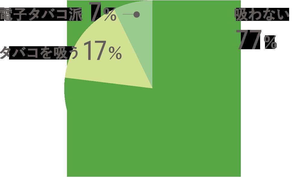 吸わない/77% タバコを吸う/17% 電子タバコ派/7%