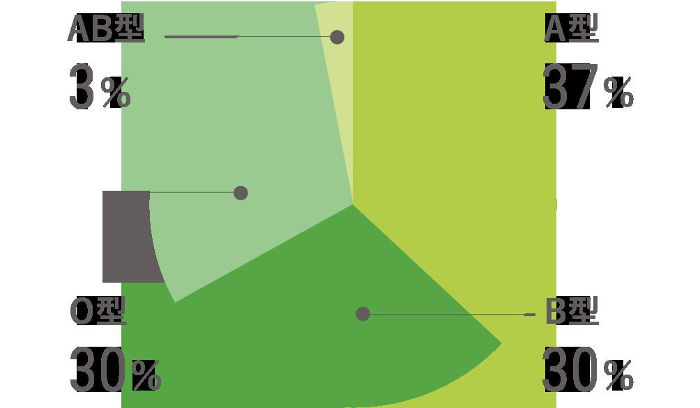 A型/37% B型/30% O型/30% AB型/3%