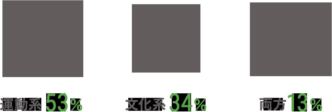 運動系/53% 文化系/34% 両方/13%