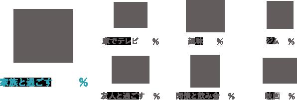 家族と過ごす/47% 家でテレビ/28% 趣味/17% ジム/7% 友人と過ごす/6% 同僚と飲み会/2% 映画/2%