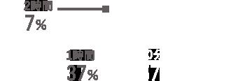 30分/57% 1時間/37% 2時間/7%