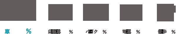 車/78% 自転車/11% バイク/7% 電車/5% 徒歩/2%